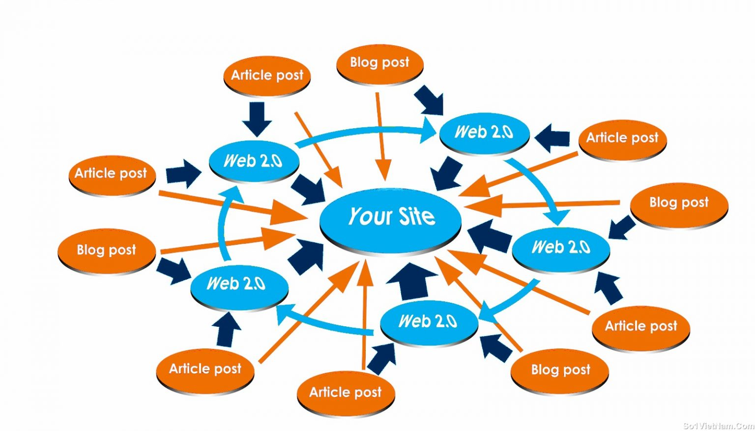 Link Building Methods